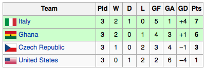 2006-group-e-table.png
